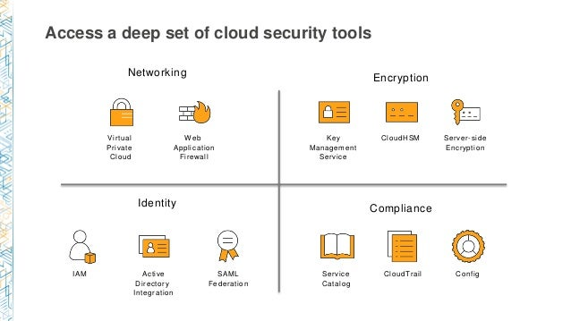 An Evolving Security Landscape – Security Patterns in the Cloud