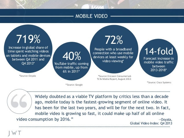 MOBILE VIDEO Increase in global share of time spent watching videos on tablets and mobile devices between Q4 2011 and Q4 2...