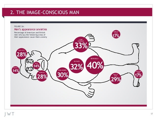 172. THE IMAGE-CONSCIOUS MANFIGURE 2A:Men's appearance anxietiesPercentage of American and Britishmen who say the followin...