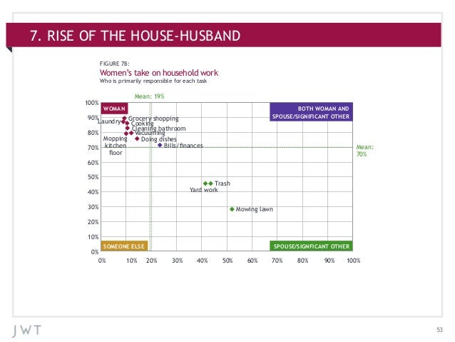 537. RISE OF THE HOUSE-HUSBANDFIGURE 7B:Women's take on household workWho is primarily responsible for each taskWOMANSOMEO...
