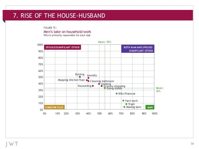 547. RISE OF THE HOUSE-HUSBANDFIGURE 7C:Men's take on household workWho is primarily responsible for each taskSOMEONE ELSE...