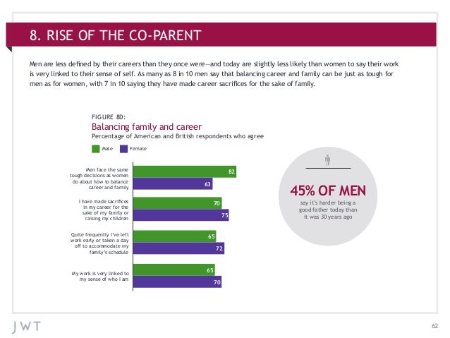 628. RISE OF THE CO-PARENTMen face the sametough decisions as womendo about how to balancecareer and familyI have made sac...