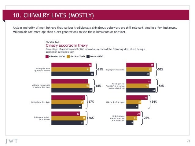 7410. CHIVALRY LIVES (MOSTLY)FIGURE 10A:Chivalry supported in theoryPercentage of American and British men who say each of...