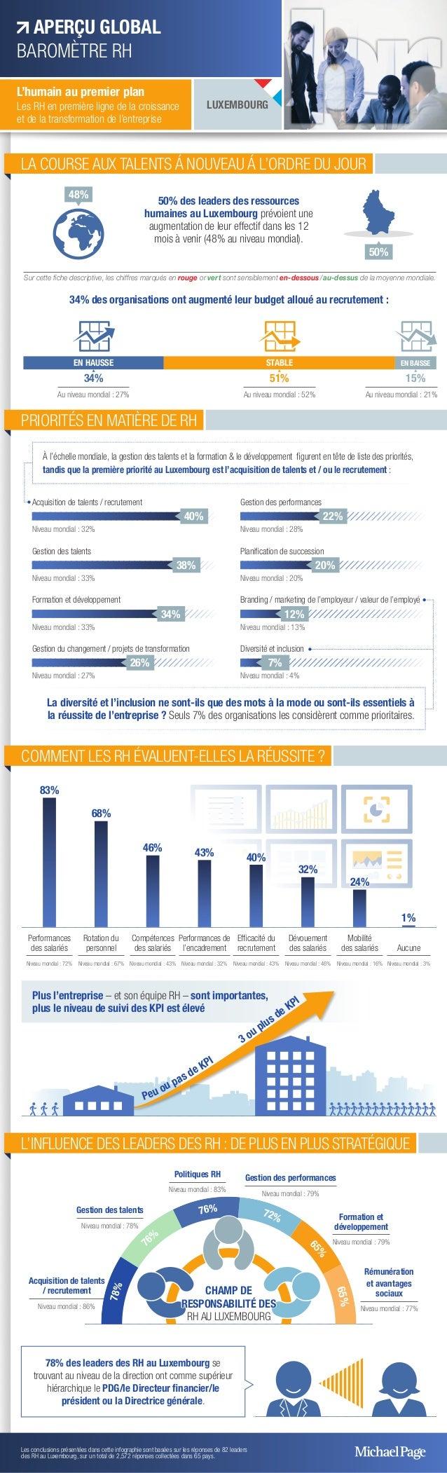 LA COURSE AUX TALENTS Á NOUVEAU Á L'ORDRE DU JOUR 50% des leaders des ressources humaines au Luxembourg prévoient une augm...