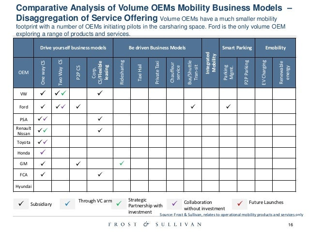 comparative analysis of toyota and gm Learn about how the business models of ford and general motors compare chevy: comparing business models and strategies (f, gm) second in the us is toyota.