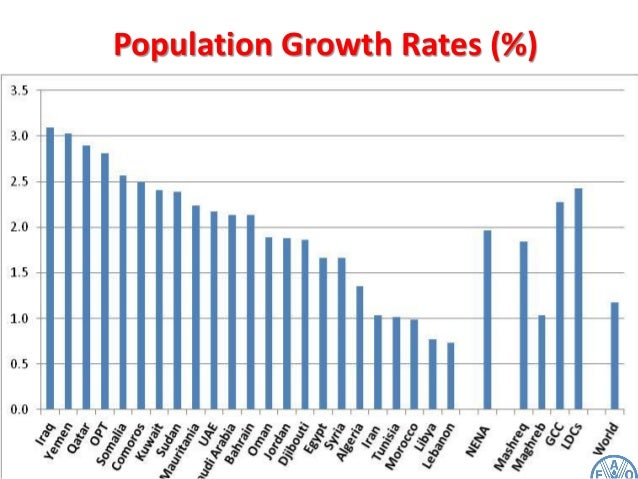 Limited Natural Resources And Growing Population
