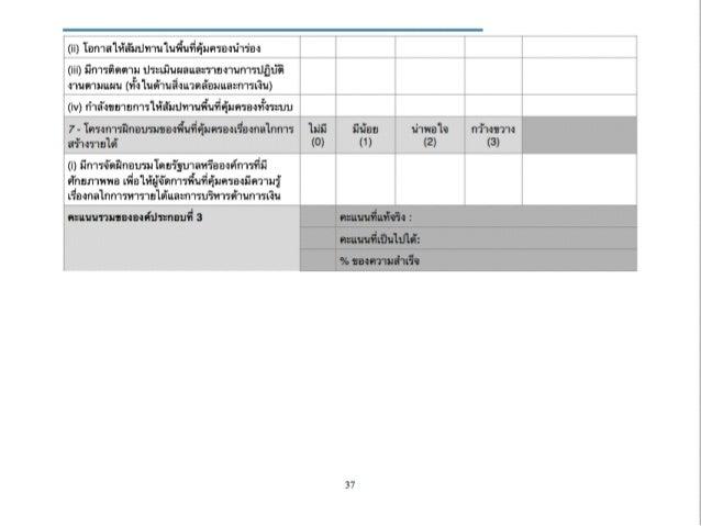 Financial Sustainability Scorecard (Thai)