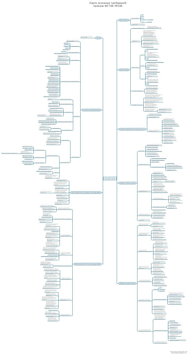 Автор: Алексей Лукацкий, Cisco http://lukatsky.blogspot.com Карта основных требований приказа ФСТЭК №239 239-й приказ ФСТЭ...