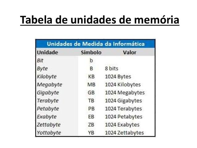 Tabela de unidades de memória