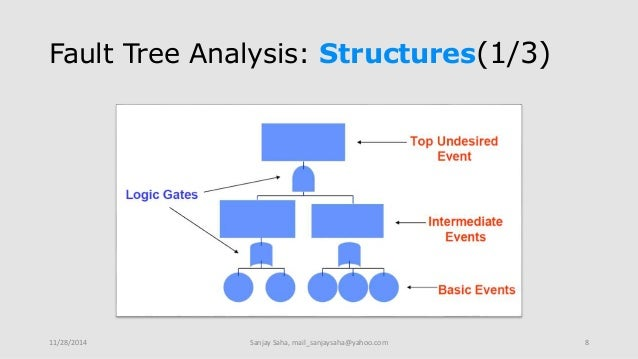 fault tree analysis. Black Bedroom Furniture Sets. Home Design Ideas