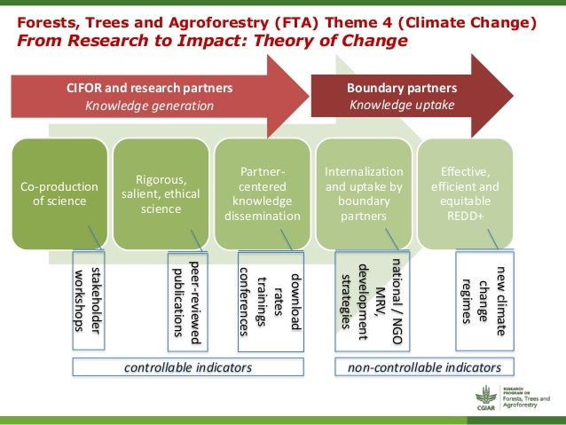 climate change mitigation Again, this sixth topic concerns climate change mitigation, adaptation, and resilience - approaches and implementation the first place to go for background information is the current epa endangerment findings webpage here .