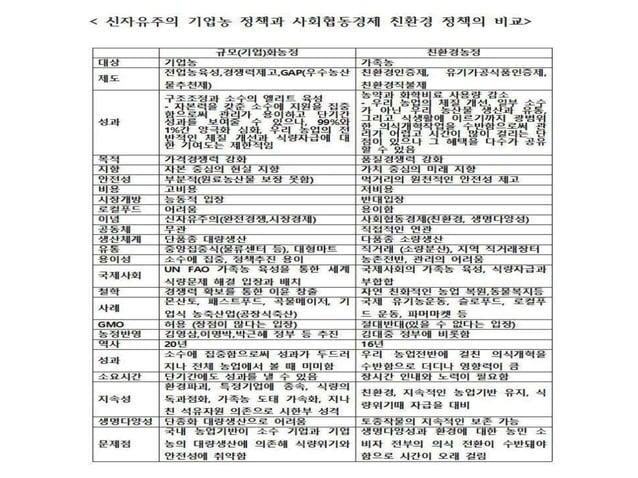 (3) 일본 ① 2009년 당시 산업연구원 한일 양자간 FTA때 50억달러 적자 발생 경고 - 당시 한국에선 농식품 수출 증대를 꾀할 수 있으나 한국산업 전반에 걸친 피해액 이 클 것으로 판단함. 한미FTA를 밀어부친 ...