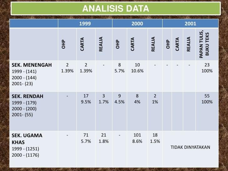 ANALISIS DATA                           1999                     2000                          2001                       ...