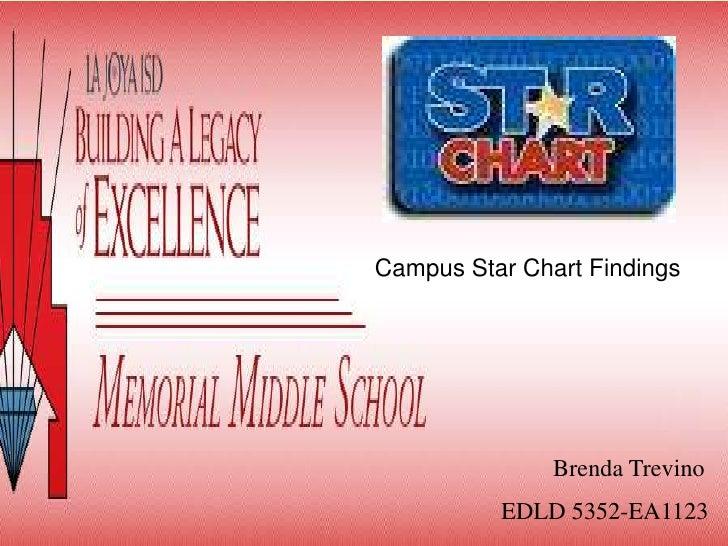 Campus Star Chart Findings<br />Brenda Trevino<br />EDLD 5352-EA1123<br />
