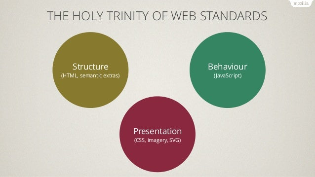 "THE ""WEB DEV ROCKSTAR"" VERSION  Structure  (HTML, semantic extras)  Beh  Presentation  (CSS, imagery, SVG)"