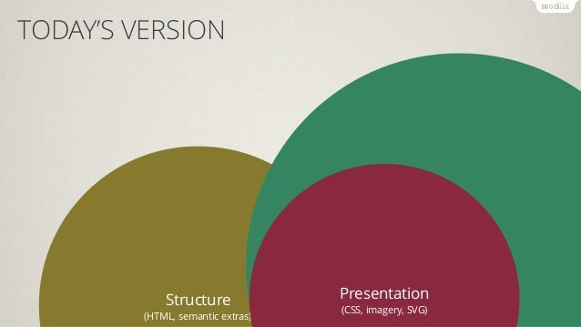 TODAY'S VERSION  Structure  (HTML, semantic extras)  Behaviour  (JavaScript)  Presentation  (CSS, imagery, SVG)  • Preproc...