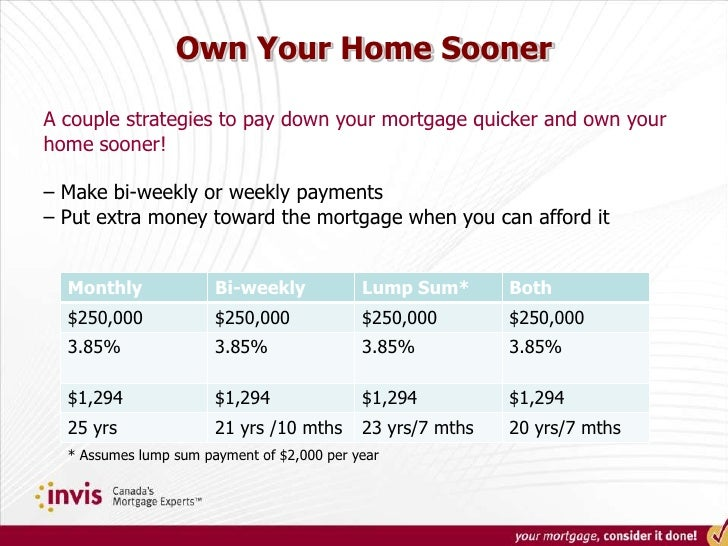 First time homebuyer presentation for First home buyer plan