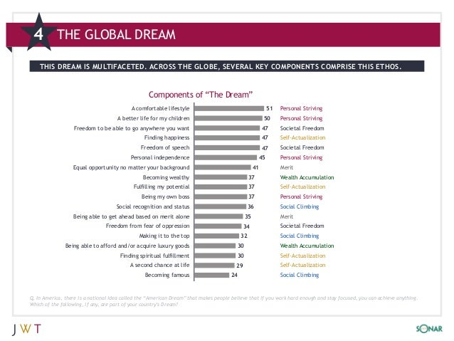 4         THE GLOBAL DREAM    THIS DREAM IS MULTIFACETED. ACROSS THE GLOBE, SEVERAL KEY COMPONENTS COMPRISE THIS ETHOS.   ...
