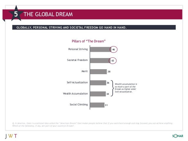 5         THE GLOBAL DREAM    GLOBALLY, PERSONAL STRIVING AND SOCIETAL FREEDOM GO HAND IN HAND.                           ...