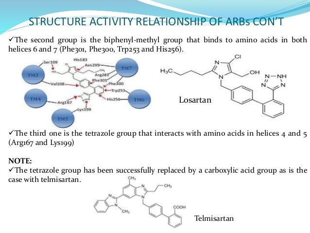 imidazole structure activity relationship of diuretics