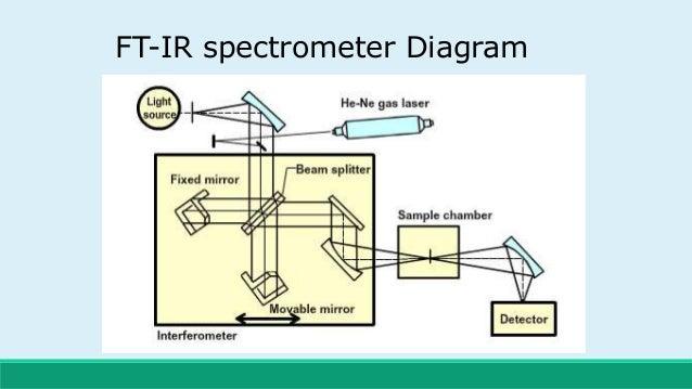principle of ftir spectroscopy pdf