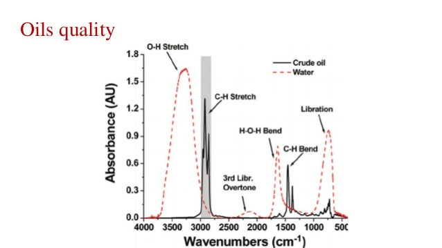 FTIR analysis of secondary structure of protein