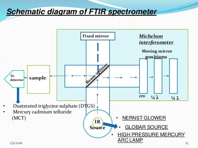 ftir spectrophotometer