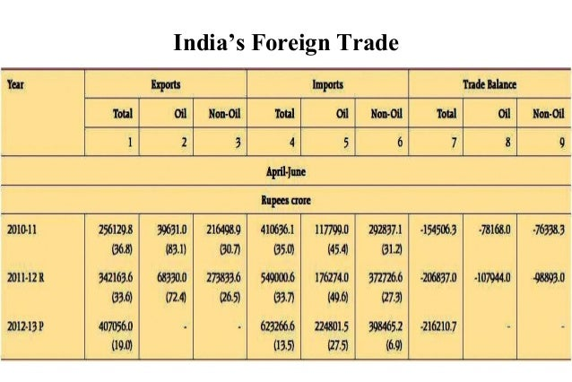 indias foreign trade According to the ministry of commerce and industry, the fifteen largest trading partners of india represent 5937% of total trade by india in the financial year 2015-2016 these figures include trade in goods and commodities, but do not include services or foreign direct investment.