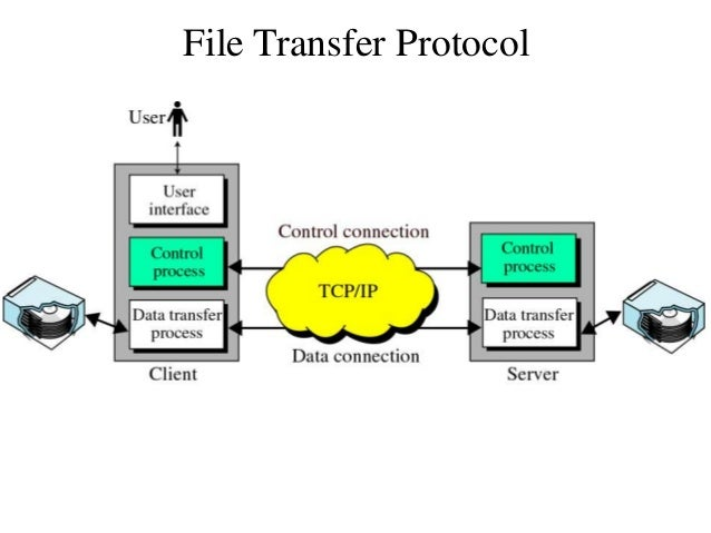 File eXchange Protocol