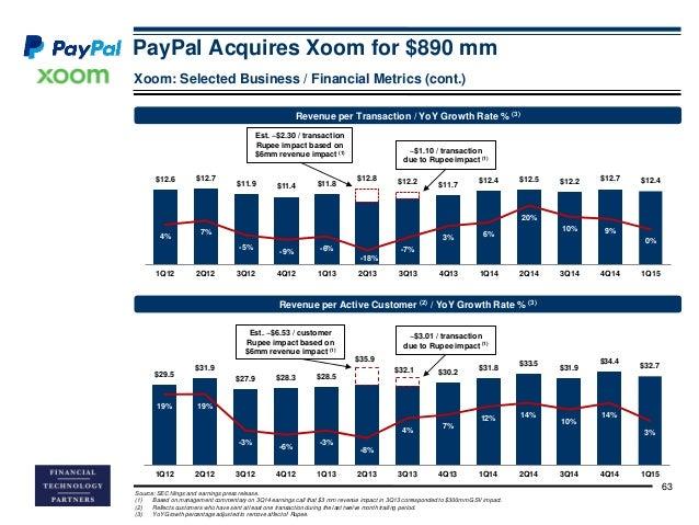 paypal make money 5.3 11