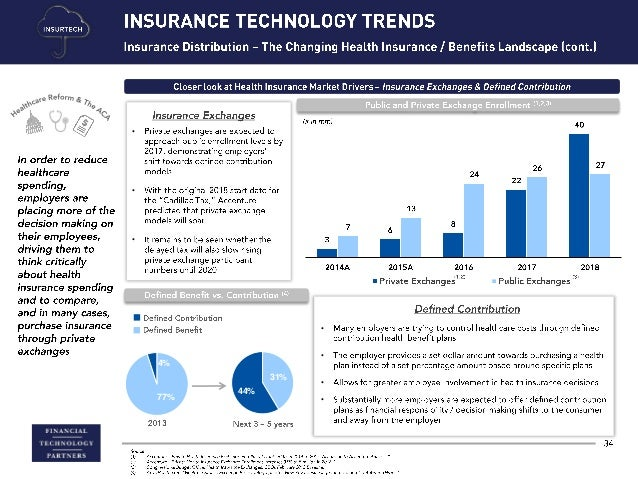 Insurance Vs Insurtech