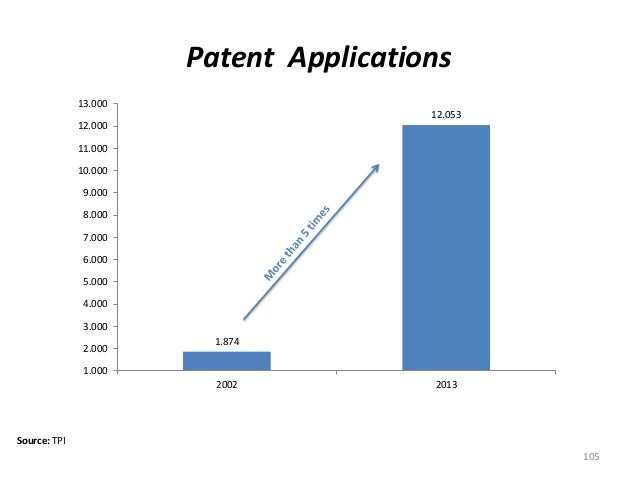 Patent Applications Source: TPI 105 1.874 12.053 1.000 2.000 3.000 4.000 5.000 6.000 7.000 8.000 9.000 10.000 11.000 12.00...