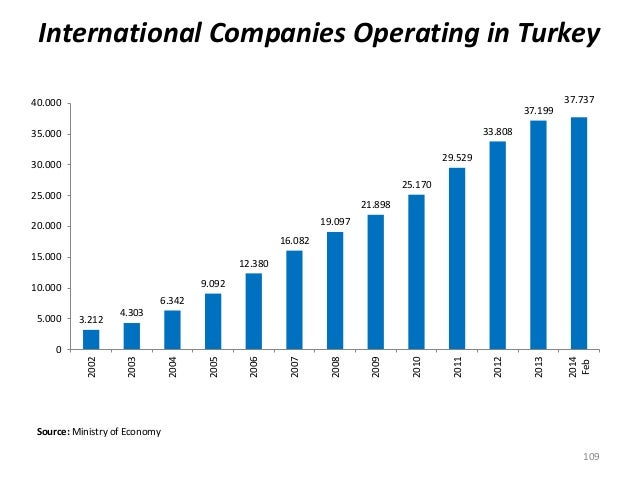 International Companies Operating in Turkey Source: Ministry of Economy 109 3.212 4.303 6.342 9.092 12.380 16.082 19.097 2...
