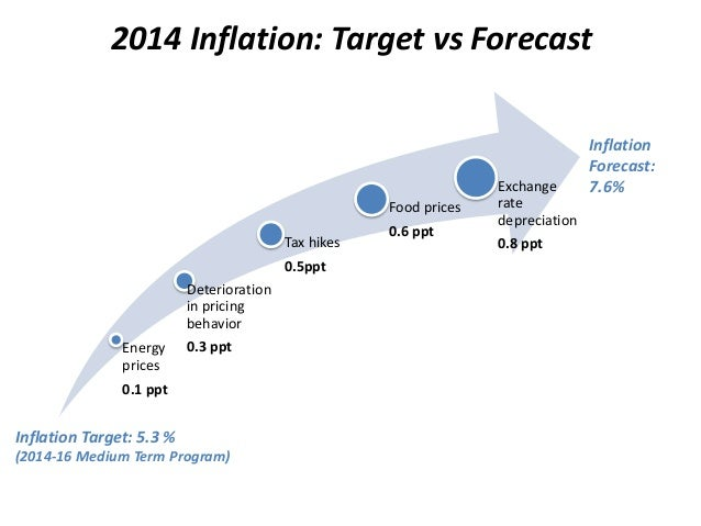 2014 Inflation: Target vs Forecast Energy prices 0.1 ppt Deterioration in pricing behavior 0.3 ppt Tax hikes 0.5ppt Food p...