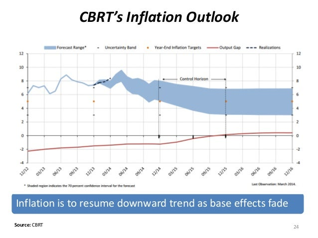 CBRT's Inflation Outlook 24 Inflation is to resume downward trend as base effects fade Source: CBRT