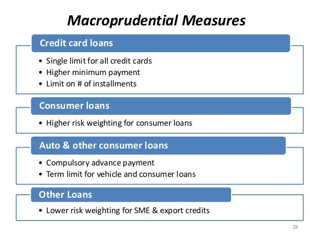 Macroprudential Measures • Single limit for all credit cards • Higher minimum payment • Limit on # of installments Credit ...