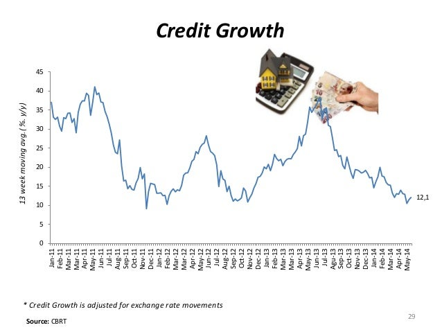 29 Source: CBRT Credit Growth 13weekmovingavg.(%.y/y) * Credit Growth is adjusted for exchange rate movements 12,1 0 5 10 ...