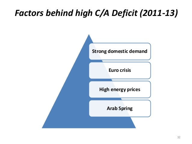 Factors behind high C/A Deficit (2011-13) Strong domestic demand Euro crisis High energy prices Arab Spring 32