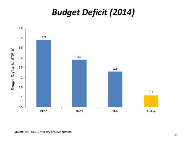 Budget Deficit (2014)BudgetDeficit-to-GDP,% Source: IMF, OECD, Ministry of Development 3,9 2,9 2,3 1,1 0,5 1 1,5 2 2,5 3 3...