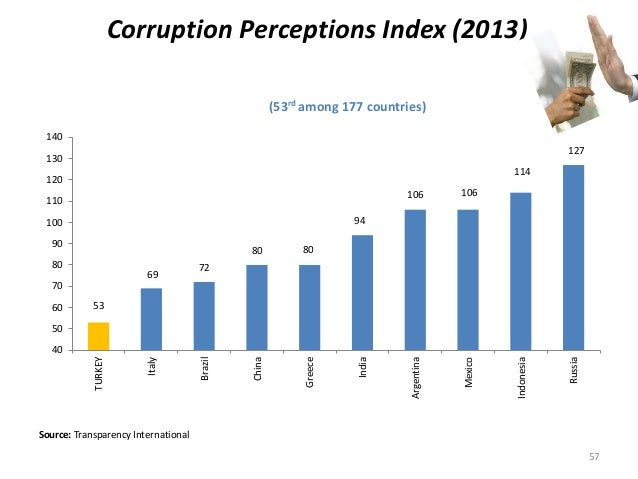 Corruption Perceptions Index (2013) (53rd among 177 countries) Source: Transparency International 53 69 72 80 80 94 106 10...