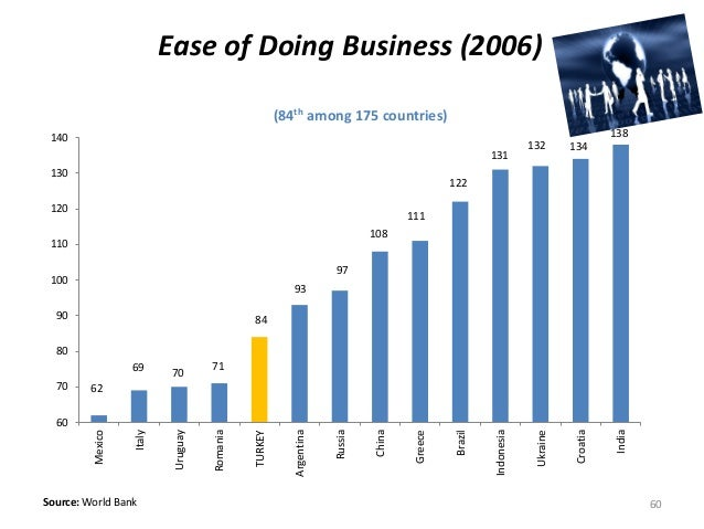 (84th among 175 countries) Source: World Bank Ease of Doing Business (2006) 62 69 70 71 84 93 97 108 111 122 131 132 134 1...