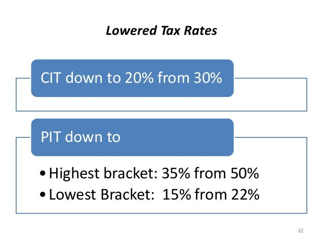 Lowered Tax Rates CIT down to 20% from 30% •Highest bracket: 35% from 50% •Lowest Bracket: 15% from 22% PIT down to 62