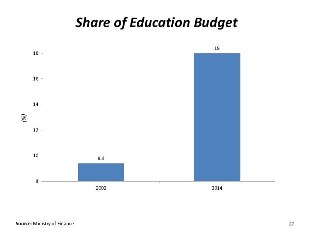 Source: Ministry of Finance Share of Education Budget(%) 67