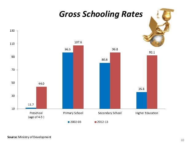 Gross Schooling Rates Source: Ministry of Development 69