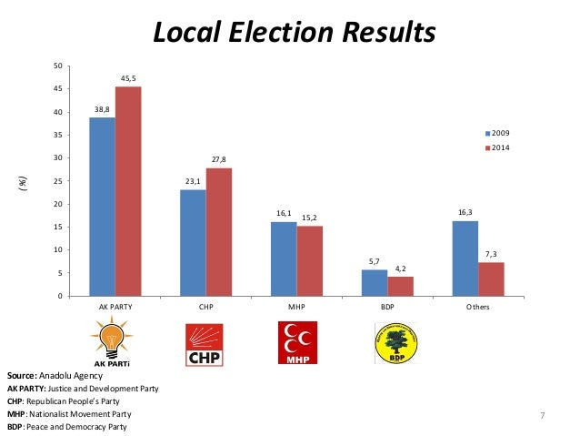 Local Election Results Source: Anadolu Agency AK PARTY: Justice and Development Party CHP: Republican People's Party MHP: ...
