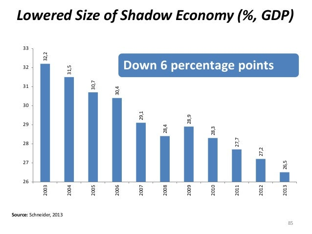 Lowered Size of Shadow Economy (%, GDP) 32,2 31,5 30,7 30,4 29,1 28,4 28,9 28,3 27,7 27,2 26,5 26 27 28 29 30 31 32 33 200...