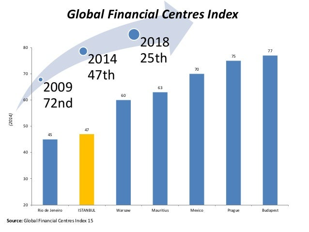 2009 72nd 2014 47th 2018 25th Global Financial Centres Index Source: Global Financial Centres Index 15 45 47 60 63 70 75 7...