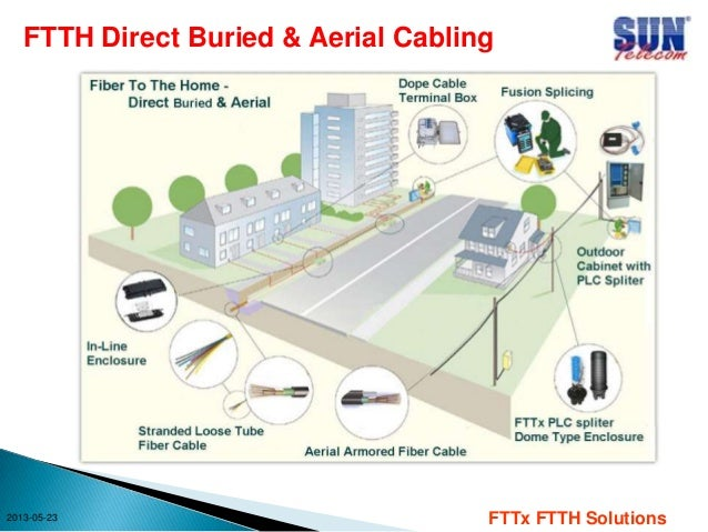 Fttx Ftth Cabling System