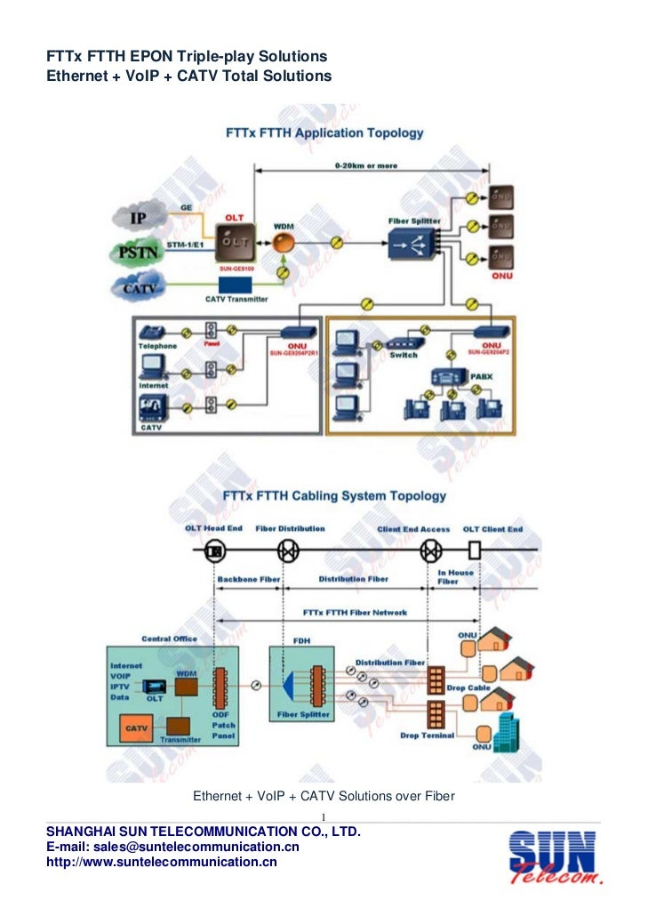 FTTx FTTH EPON Triple-play SolutionsEthernet + VoIP + CATV Total Solutions                   Ethernet + VoIP + CATV Soluti...