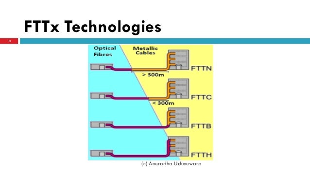 fttx with passive optical networks